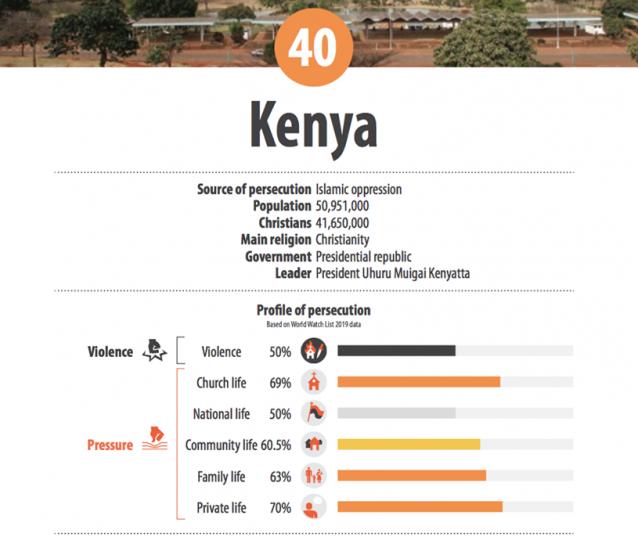 Kenya Persecution Stats