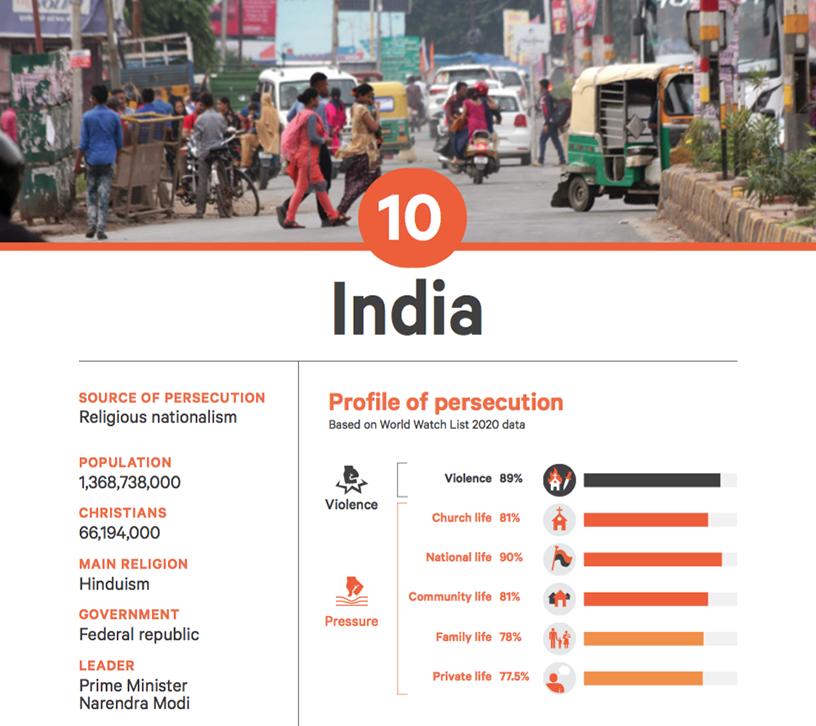 India World Watch List 2020
