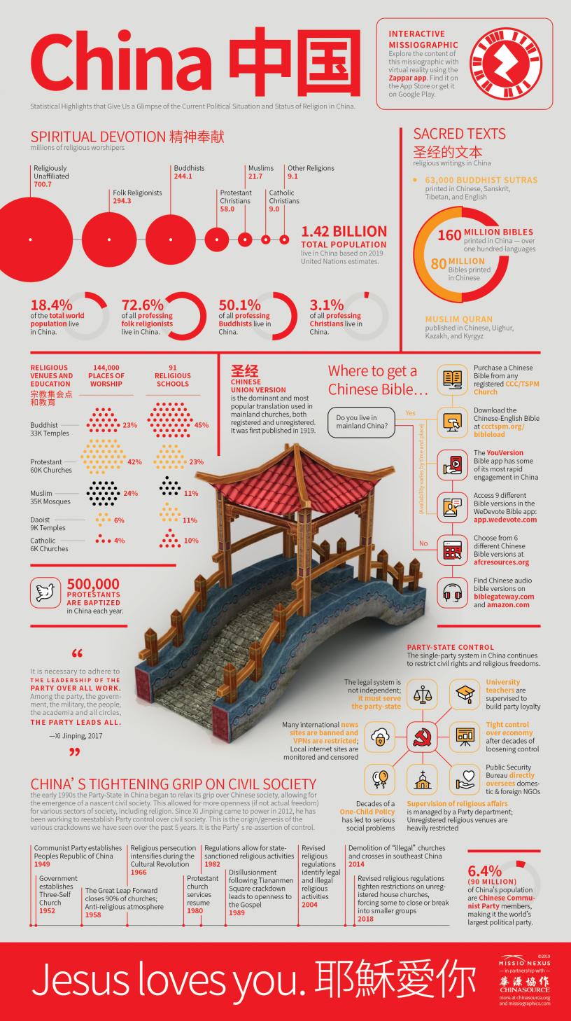 China Statistical Highlights